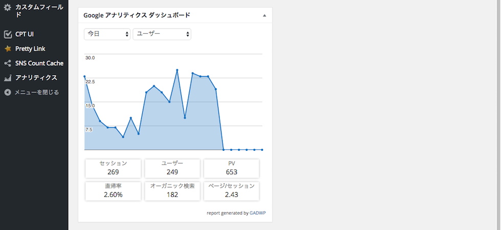 Google Analytics Dashboard for WP・ユーザー
